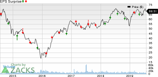ONEOK, Inc. Price and EPS Surprise