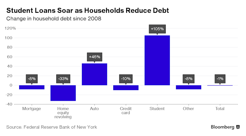 Student Debt in America Has Hit a New Record