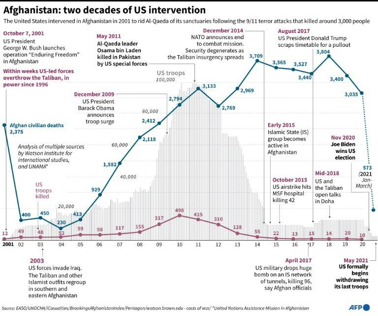 Afghanistan: two decades of US intervention
