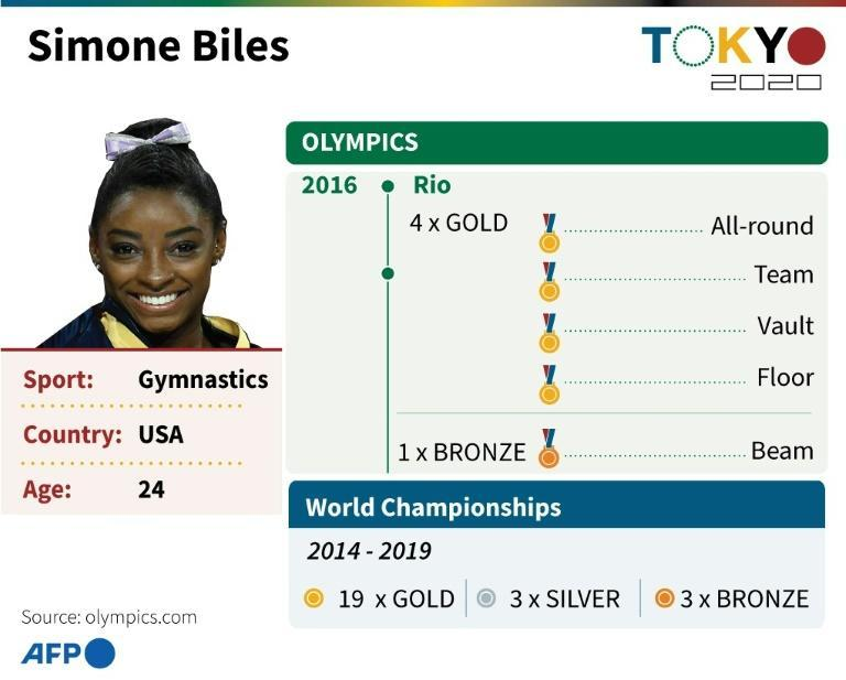 Profile of the US gymnast Simone Biles, returning to her second Olympics at Tokyo