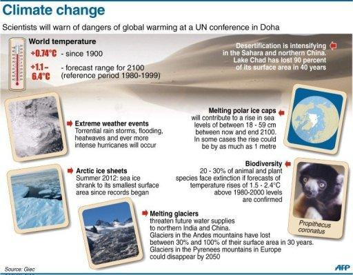 Graphic showing the consequences of global warming in the next decades. Nearly 200 nations launched a fresh round of United Nations climate talks in Doha faced with appeals for urgency in their efforts to reduce Earth-warming greenhouse gas emissions