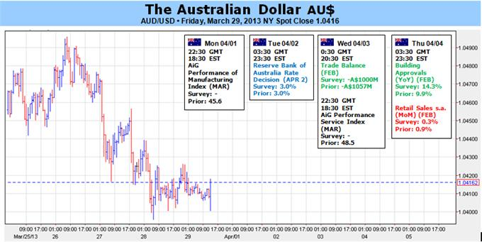 Australian_Dollar_Aims_Higher_on_RBA_Rate_Decision_US_Data_body_Picture_1.png, Australian Dollar Aims Higher on RBA Rate Decision, US Data