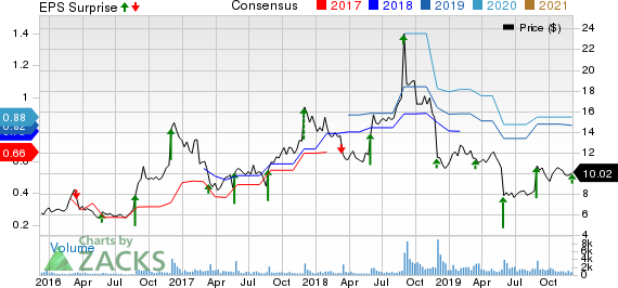 Tilly's, Inc. Price, Consensus and EPS Surprise