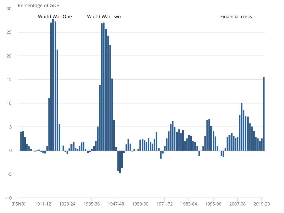 Public sector net borrowing excluding public sector banks, UK, financial year ending March 1901 to financial year ending March 2021. Chart: ONS