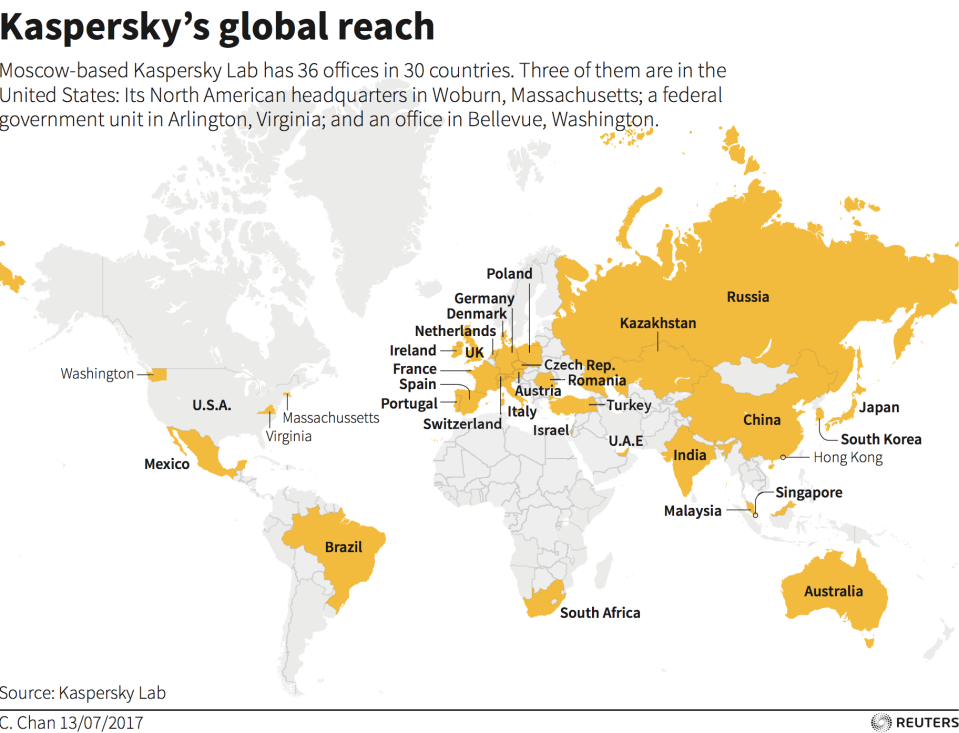 Kaspersky's commercial software is used by more than 400 million people worldwide.