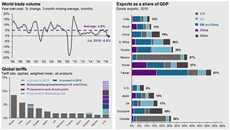 Exports as a share of GDP