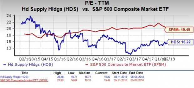 Let's see if HD Supply Holdings, Inc. (HDS) stock is a good choice for value-oriented investors right now, or if investors subscribing to this methodology should look elsewhere for top picks.