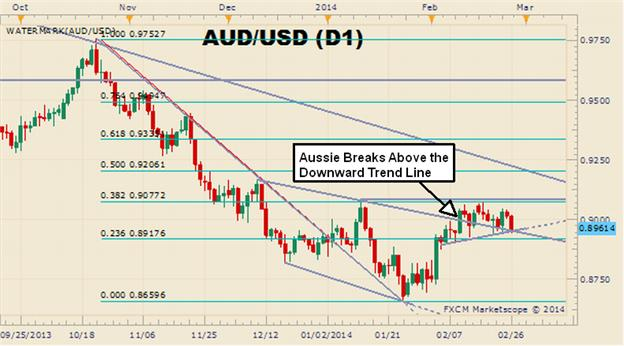 Entering_the_AUDUSD_Pullback_Is_All_About_Timing_body_Picture_2.png, Entering the AUD/USD Pullback Is All About Timing