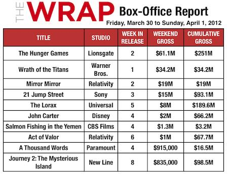 'Hunger Games' Hits $251M at Domestic Box Office