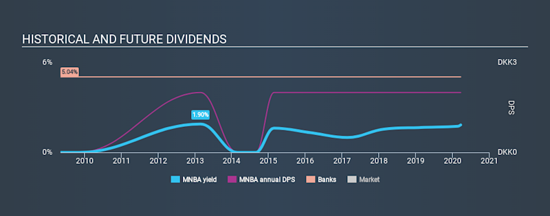 CPSE:MNBA Historical Dividend Yield, March 21st 2020
