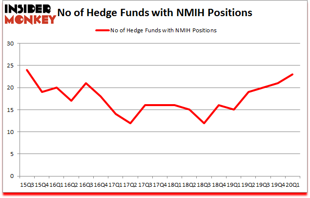 Is NMIH A Good Stock To Buy?