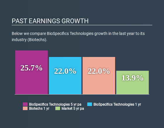 NasdaqGM:BSTC Past Earnings Growth April 29th 2020