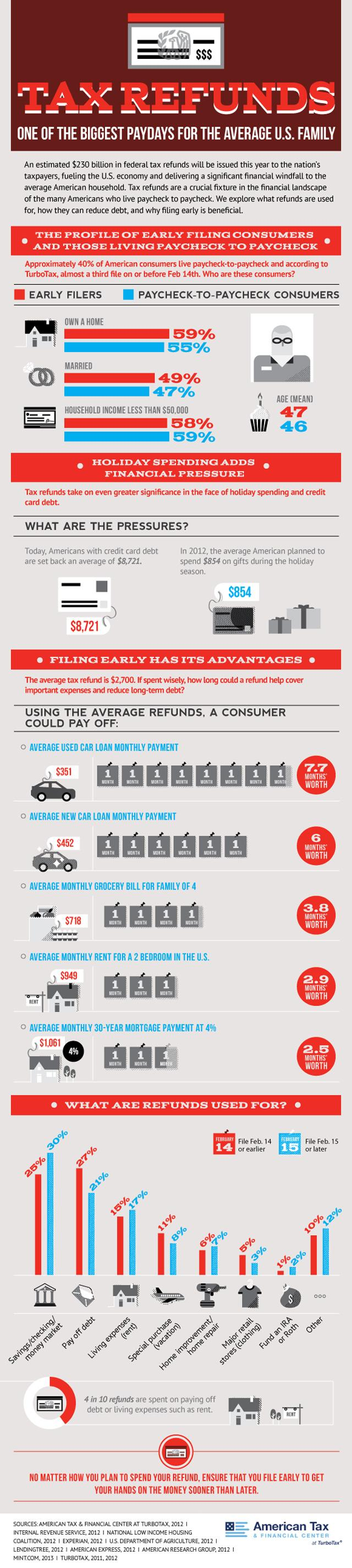 Tax Refunds: One of the Biggest Paydays for the Average U.S. Family image TaxCenter taxes and payday infographic business2 full