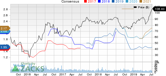 Royal Gold, Inc. Price and Consensus