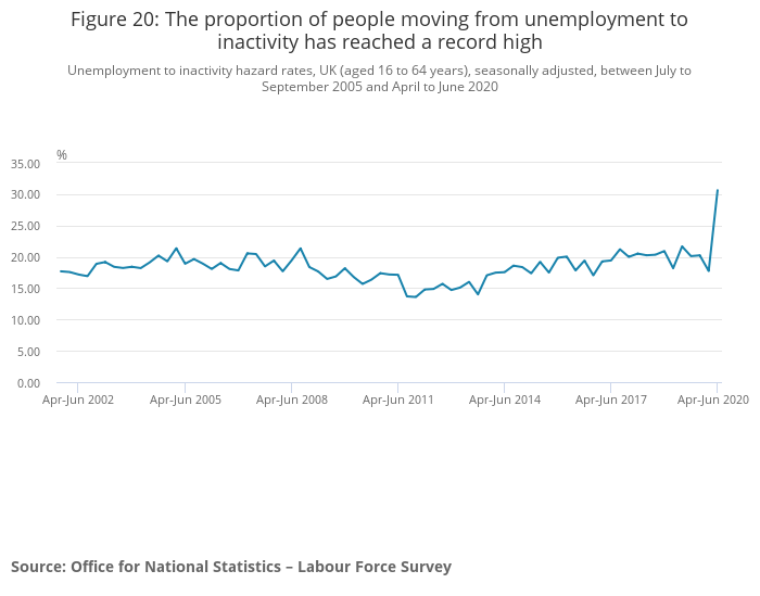 The number of people moving from unemployed to inactive spiked in the quarter. Photo: ONS