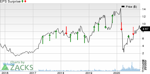 Everi Holdings Inc. Price and EPS Surprise