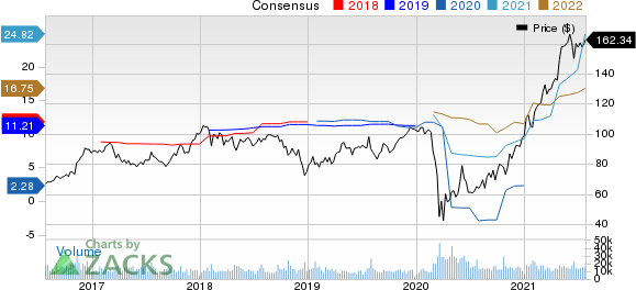 Capital One Financial Corporation Price and Consensus