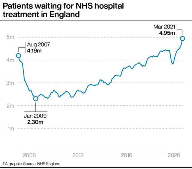 Patients waiting for NHS hospital treatment in England