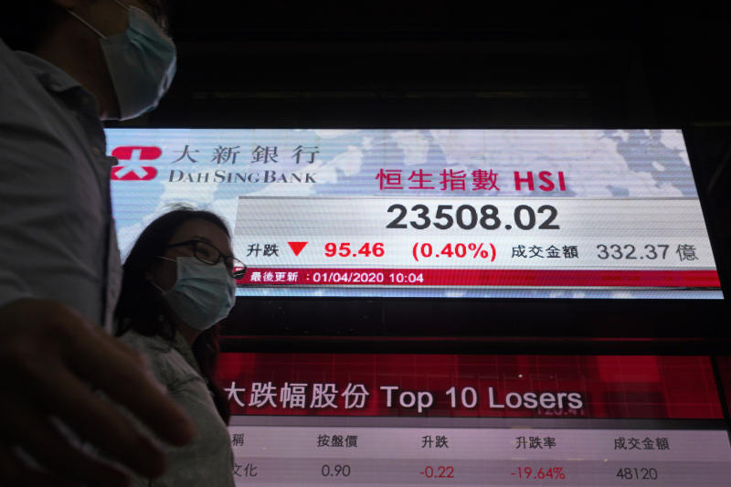 People wearing face masks walk past a bank's electronic board showing the Hong Kong share index at Hong Kong Stock Exchange Wednesday, April 1, 2020. Asian shares were mixed Wednesday, on continuing worries about the economic fallout from the pandemic as reports of coronavirus cases keep surging in various regions. (AP Photo/Vincent Yu)