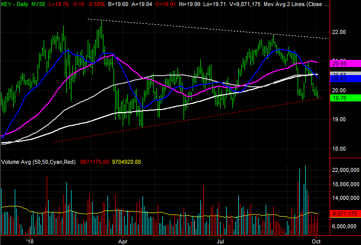 3 Big Stock Charts For Wednesday Keycorp Copart And Akamai