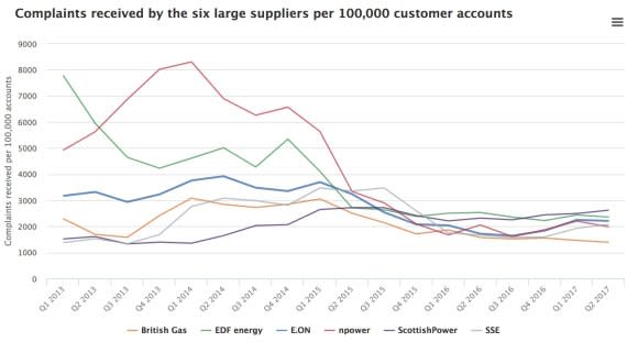 This week we heard that SSE and npower are in talks to merge their domestic energy supply businesses.