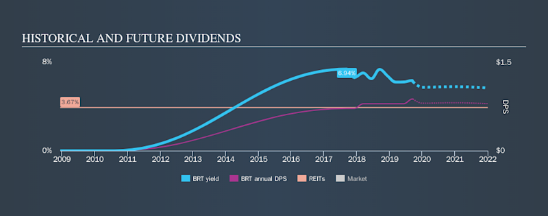 NYSE:BRT Historical Dividend Yield, September 19th 2019