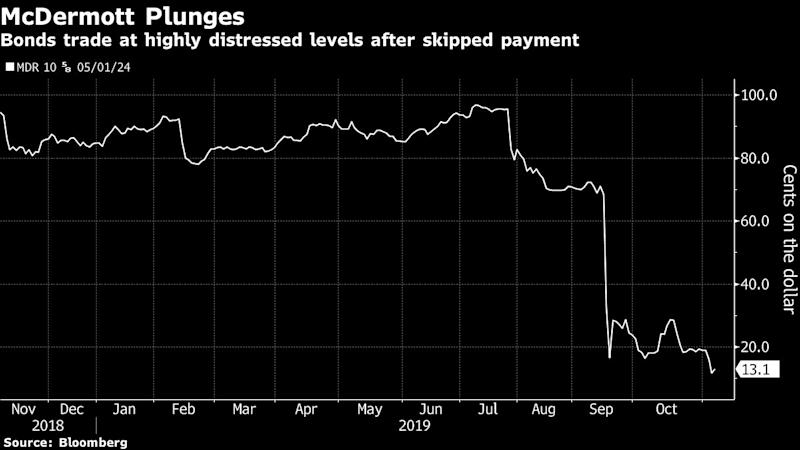 McDermott Super-Senior Debt May Be Prelude to a Bankruptcy Loan