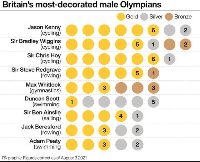 Britain's most decorated male Olympians
