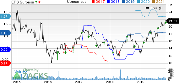 Knowles Corporation Price, Consensus and EPS Surprise