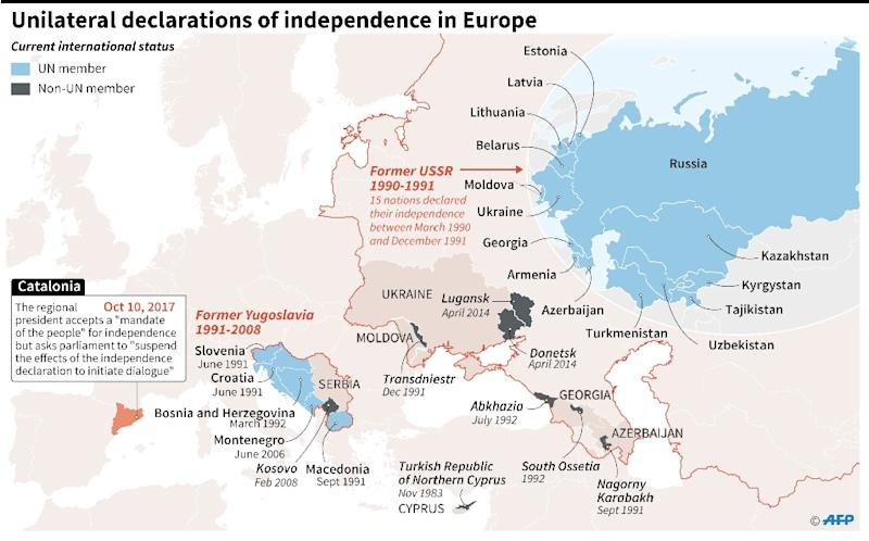 European declarations of independence