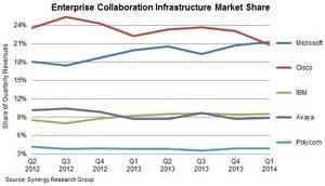Microsoft Takes Over Enterprise Collaboration Leadership From Cisco