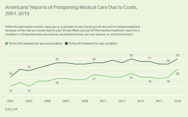 (Source: Gallup)