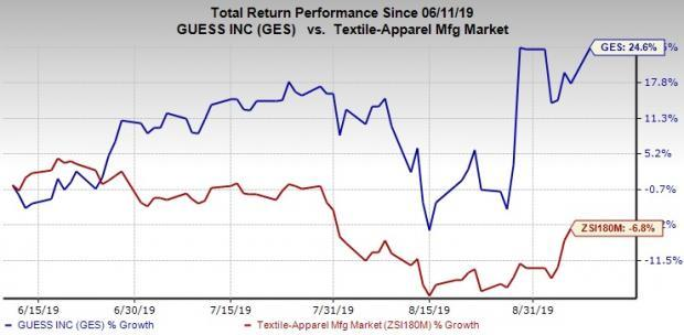 Guess? Up 24% in 3 Months, Strong European Unit Adds Gleam
