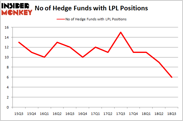 No of Hedge Funds LPL Positions