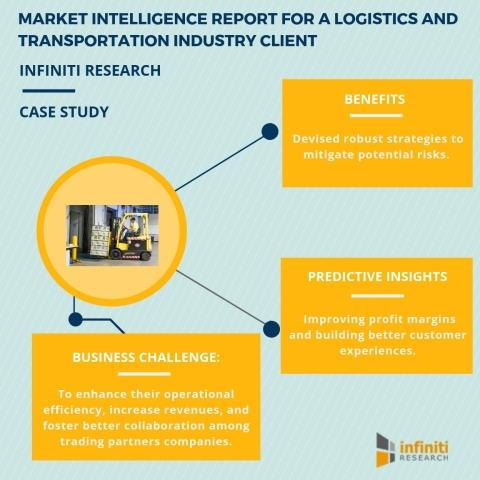 Market Intelligence Report Helps Businesses to Identify