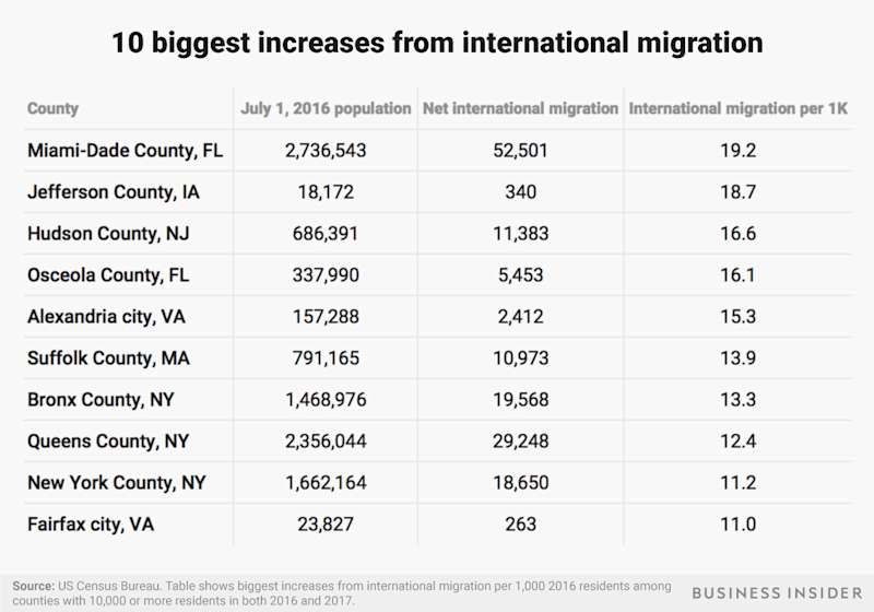 highest international migration table