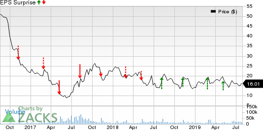 Hertz Global Holdings, Inc Price and EPS Surprise