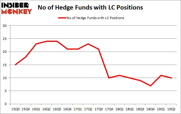 No of Hedge Funds with LC Positions