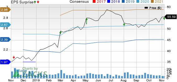 DENTSPLY SIRONA Inc. Price, Consensus and EPS Surprise
