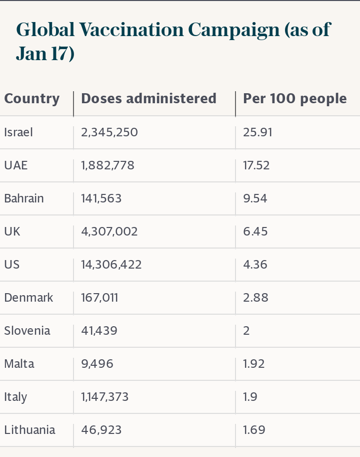 Global Vaccination Campaign (as of Jan 17)