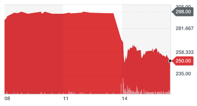 Shares in De La Rue closed nearly 16% down on Tuesday. Chart: Yahoo Finance