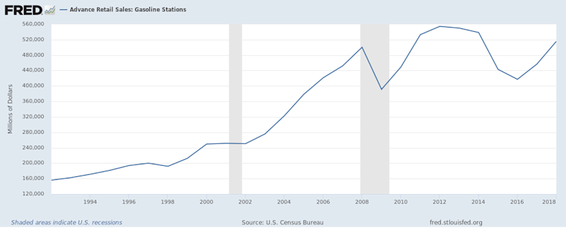 A chart showing gas station revenue.