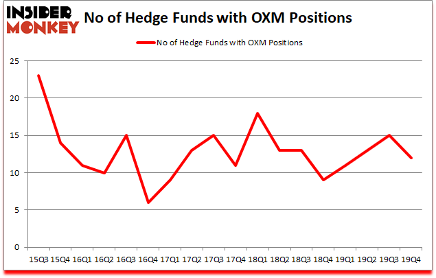 Is OXM A Good Stock To Buy?