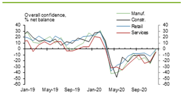 Sector confidence reaches highest levels since the health crisis began. Chart: Lloyds Bank Business Barometer