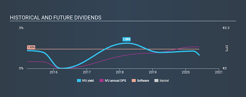 XTRA:IVU Historical Dividend Yield May 27th 2020