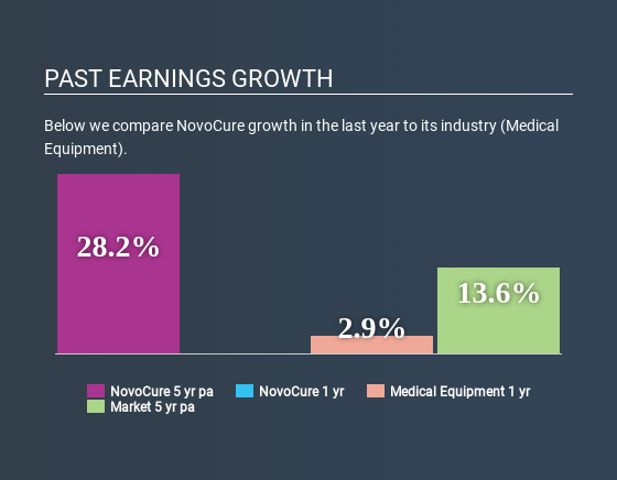 Has Novocure Limited Nasdaq Nvcr Stock S Recent Performance Got Anything To Do With Its Financial Health