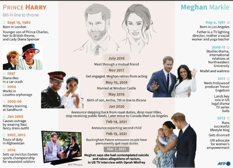Profiles of Britain's Prince Harry and his wife, Meghan Markle