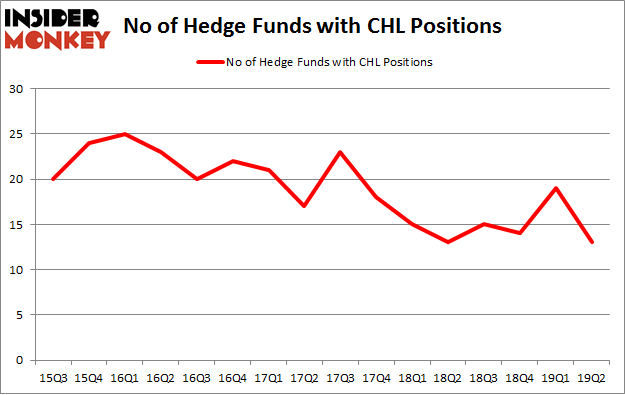 No of Hedge Funds with CHL Positions