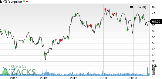 Prosperity Bancshares, Inc. Price and EPS Surprise