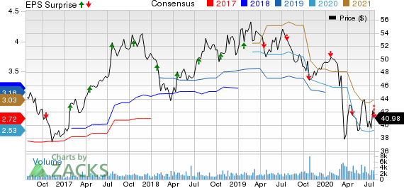 Rogers Communication, Inc. Price, Consensus and EPS Surprise